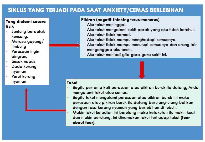 hypno anxiety untuk mengobati kecemasan